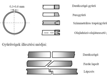 Robogó dugattyú gyűrű fajtái, szerelése