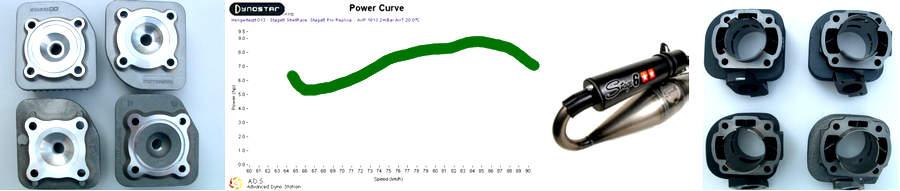 Robogó tuning hengerek összehasonlítása, méréssel