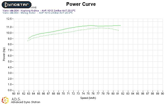 Aprilia SR robogón súrlódási veszteség mérés